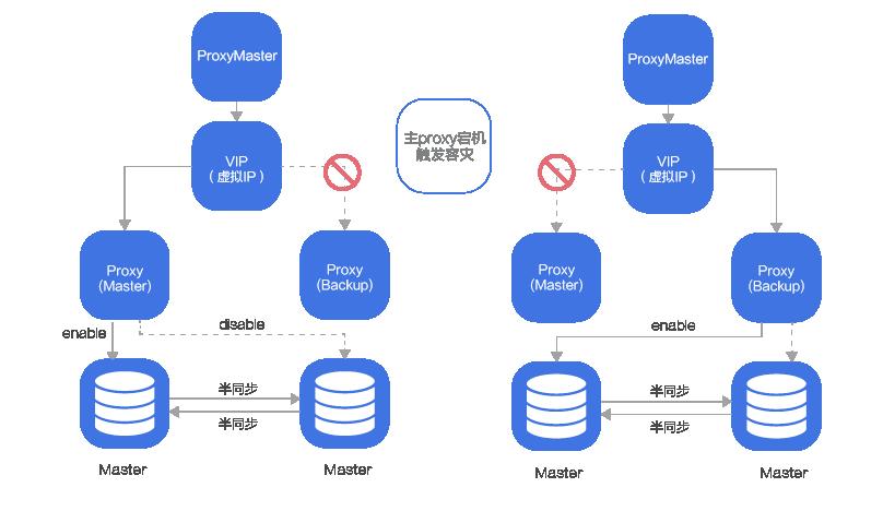 UDB 高可用版本 | 开放广州BGP机房